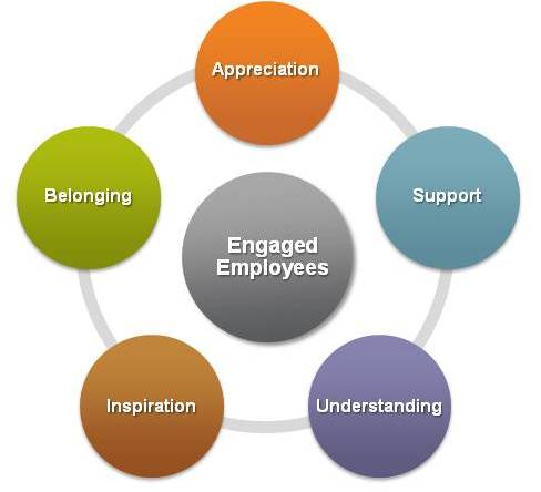 How do you effectively engage your employees?